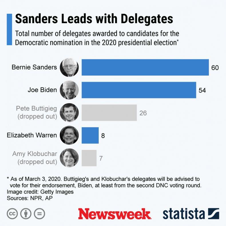 Democratic Nomination Delegates 20202 Election Statista