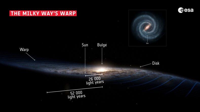 Milky Way warped shape