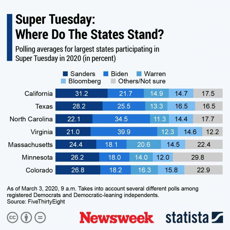 Statista chart Super Tuesday