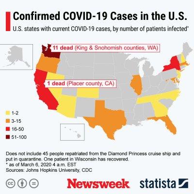 Coronavirus Covid-19 U.S. Statista