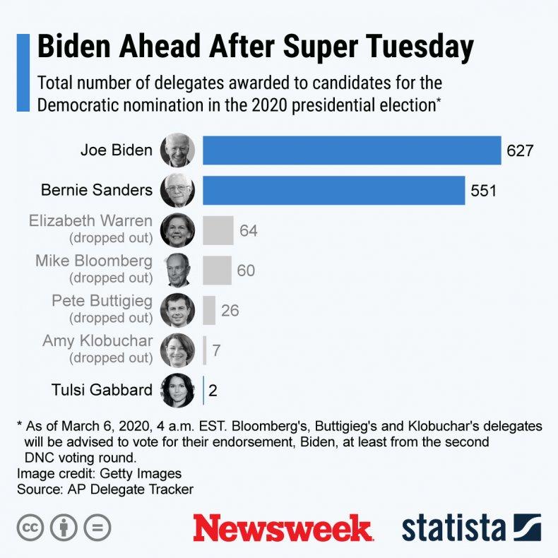 DNC delegates 2020 election Statista