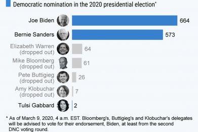 Democratic Delegate Count