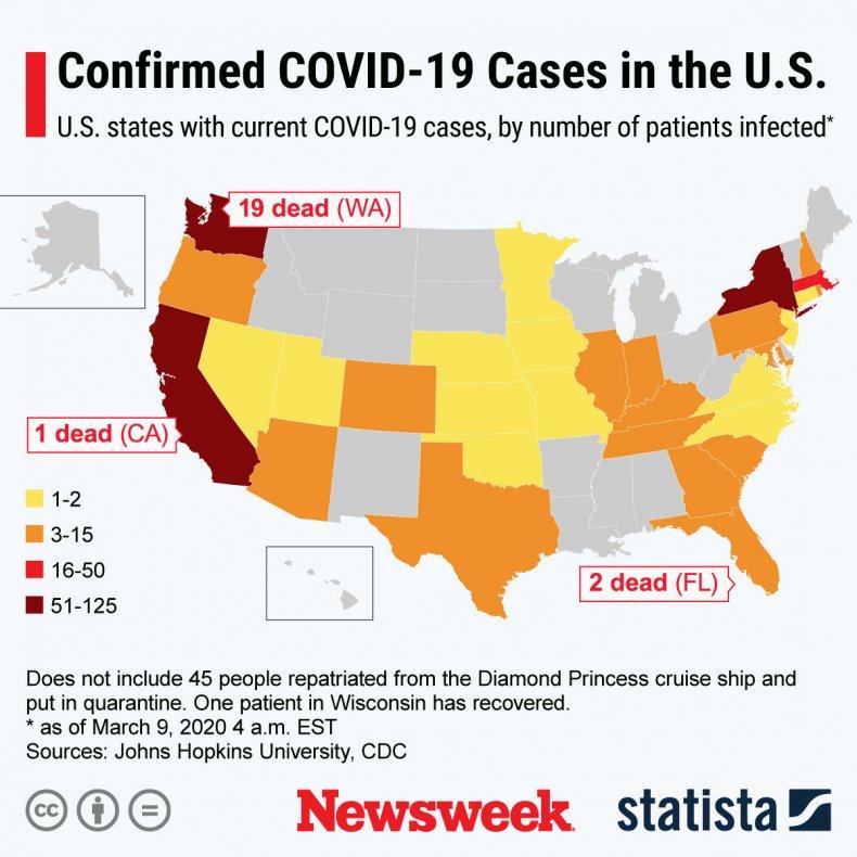 Coronavirus US March 9 Statista