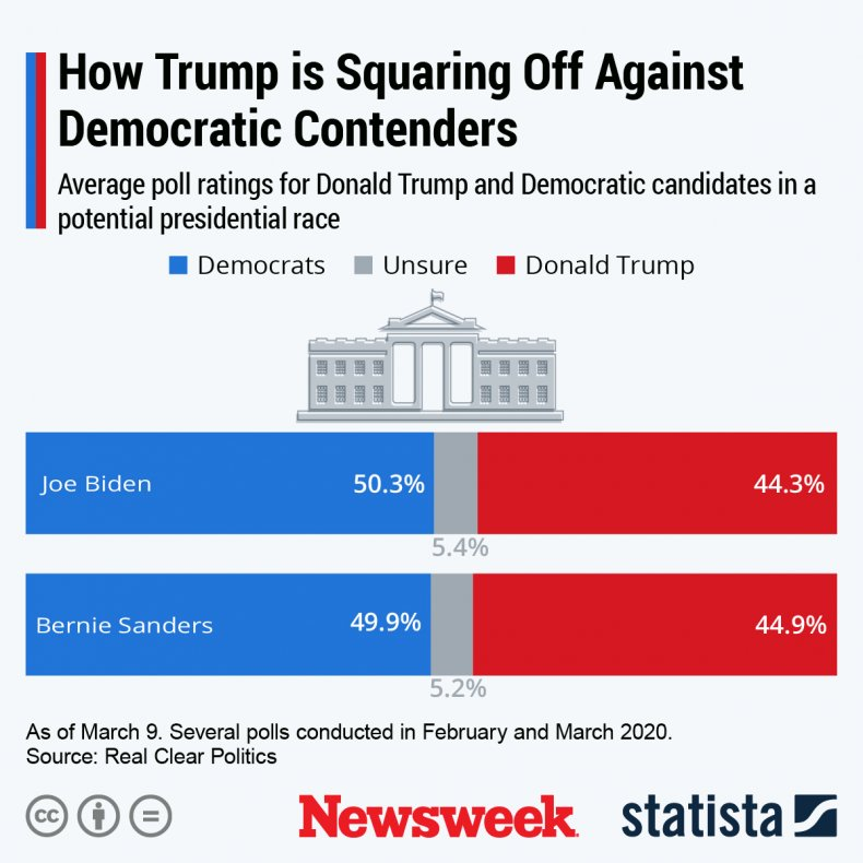 Trump Sanders Biden Poll Statista