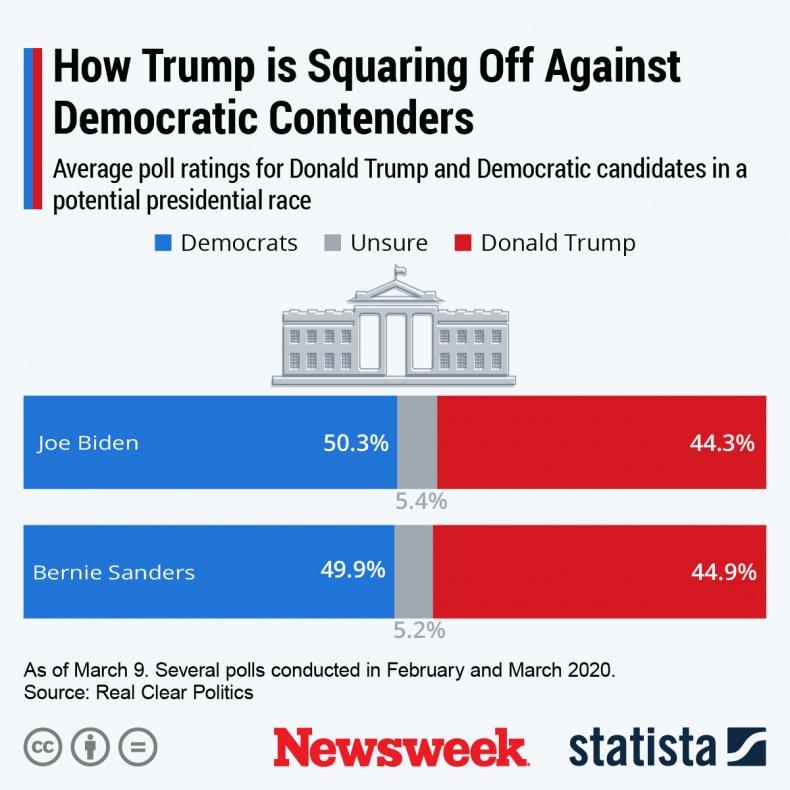 Statista graph on Trump versus Democratic contenders