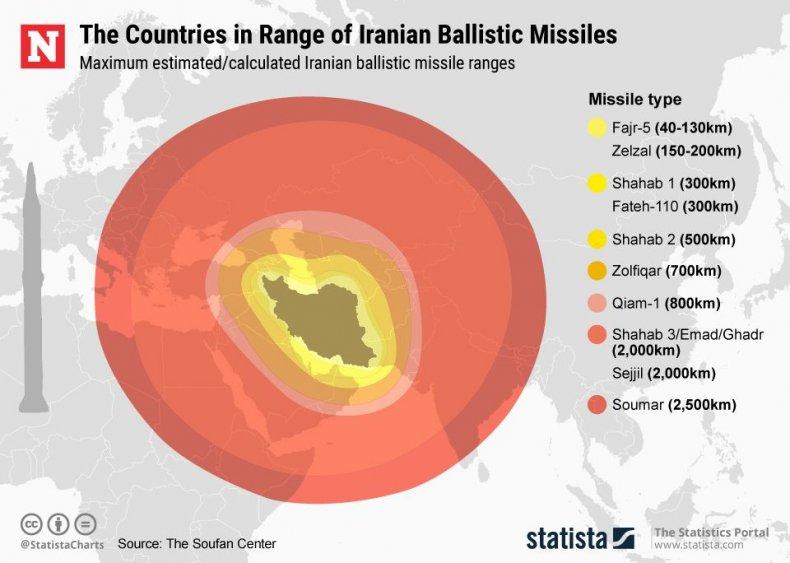 iran, missile, range, map, middle, east