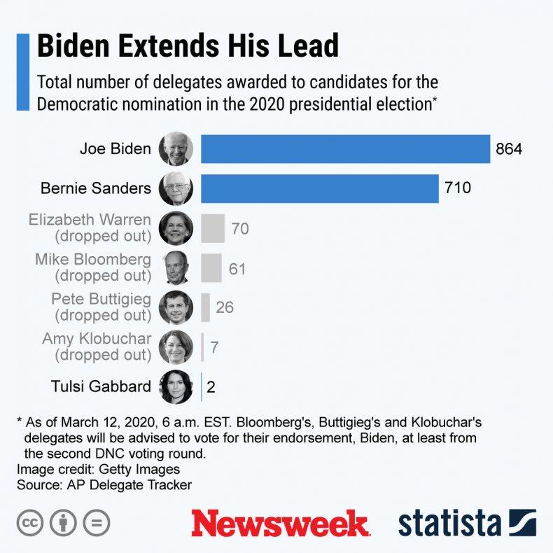 Democratic primary delegate count