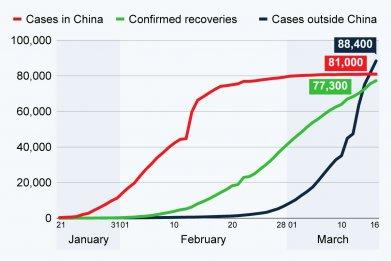 Coronavirus COVID-19 cases recoveries statista