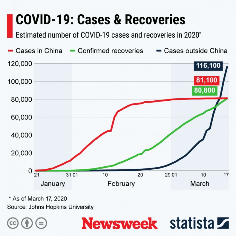 COVID-19 cases compared to recoveries March 18