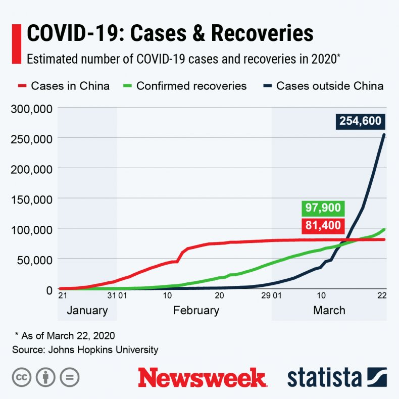 Number of COVID-19 cases compared to recoveries