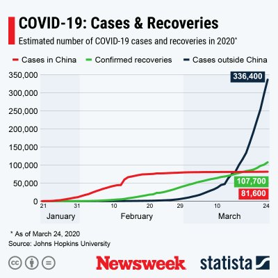 Number of COVID-19 cases compared to recoveries.