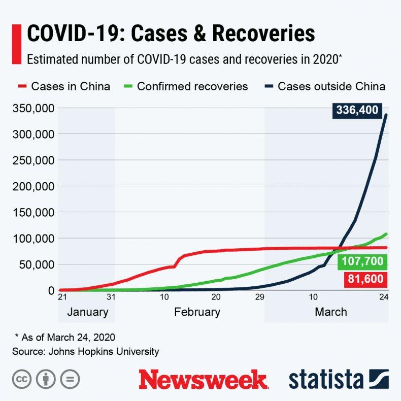 covid-19, coronavirus, statista, recoveries