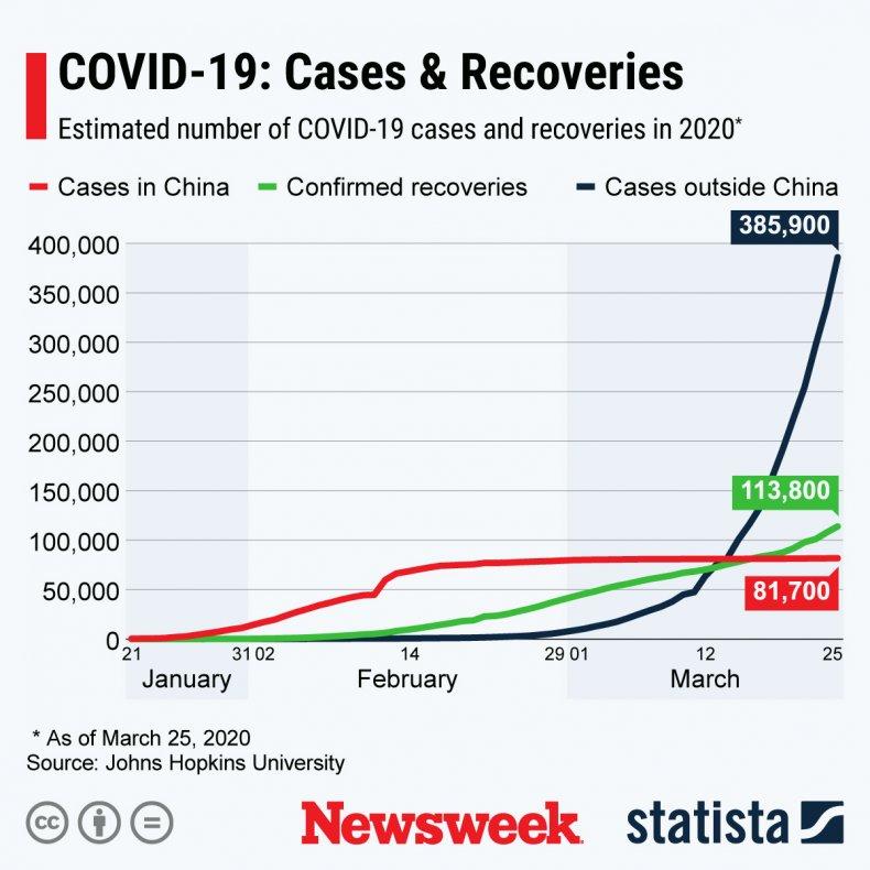 china, coronavirus, covid-19, chart, cases