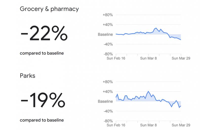 Google data on coronavirus changes in movement