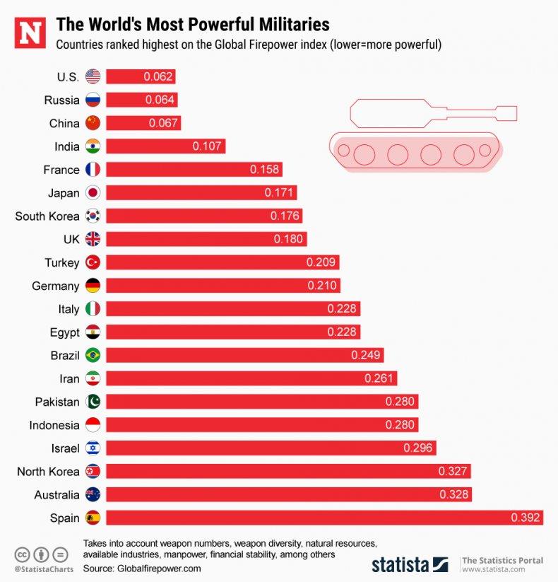 worlds, most, powerful, militaries, index, list