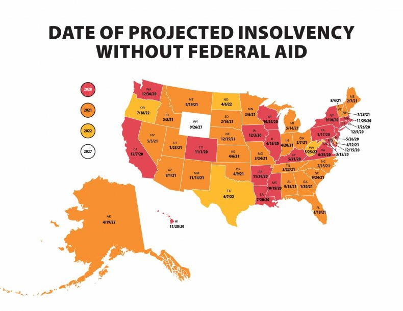 Date of Projected Insolvency Without Federal Aid