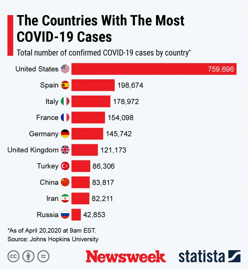 Countries COVID-19 Cases