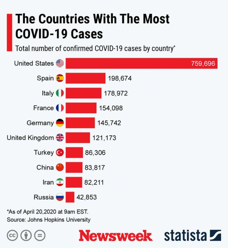 Statista Graph COVID-19 Cases April 20