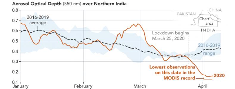 aerosol levels, India