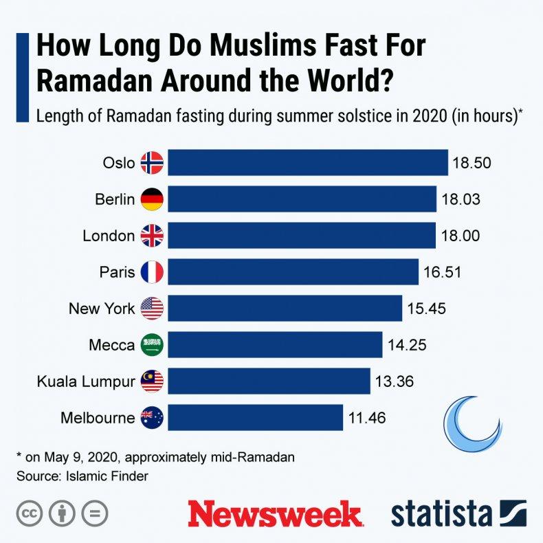 Statista Ramadan Fasting 2020