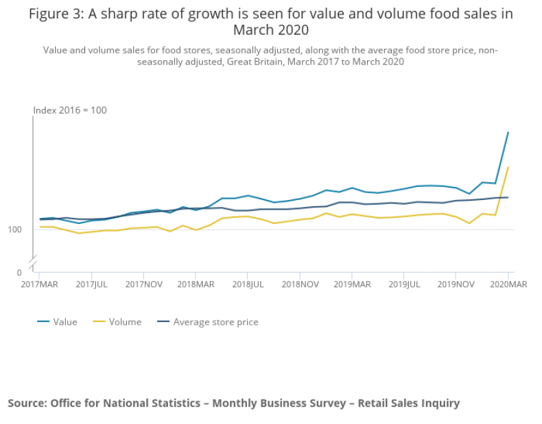 ONS graph showing increase in food sales