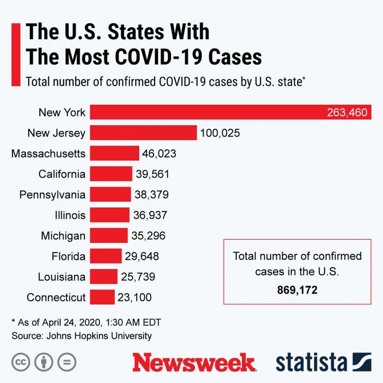 Coronavirus States Data Statista 24 April
