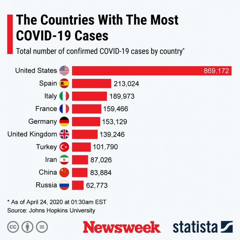 This infographic show the countries with the most COVID-19 cases across the globe.