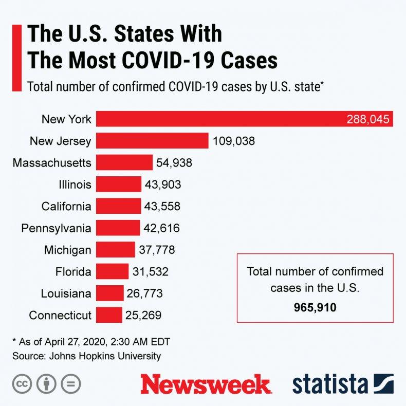 Statista Updated Coronavirus US