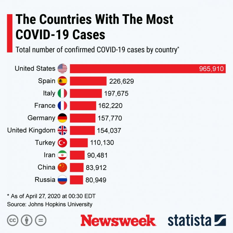 Statista Worldwide confirmed cases covid-19