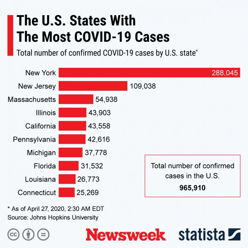 COVID-19 worst affected states statista