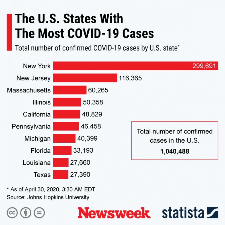 U.S. states with most COVID-19 cases.