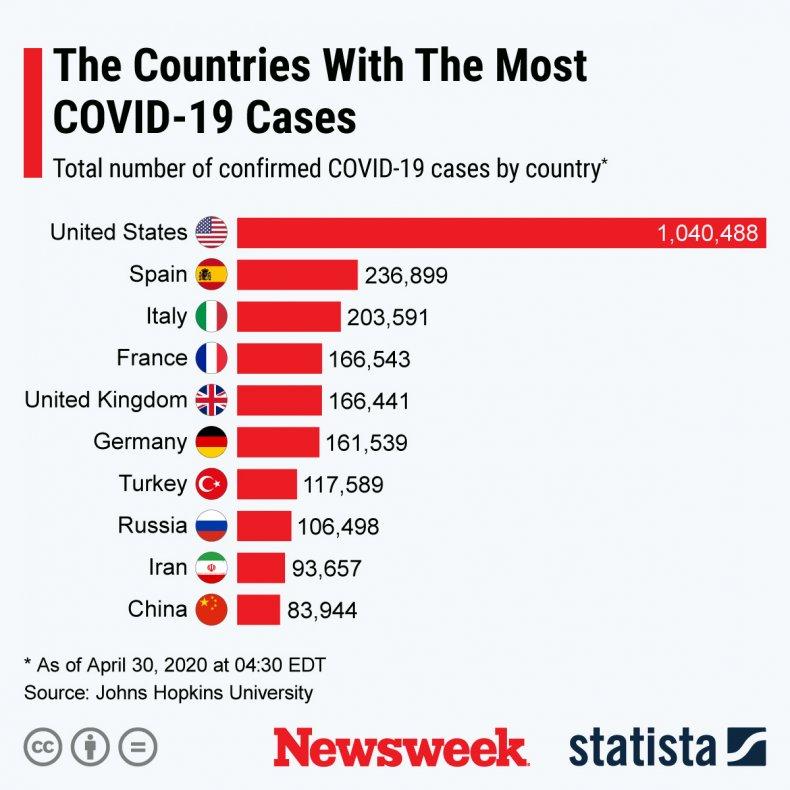 covid19, coronavirus, statista