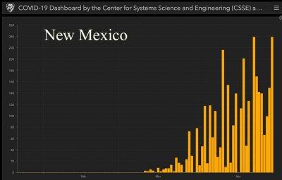 coronavirus cases new mexico