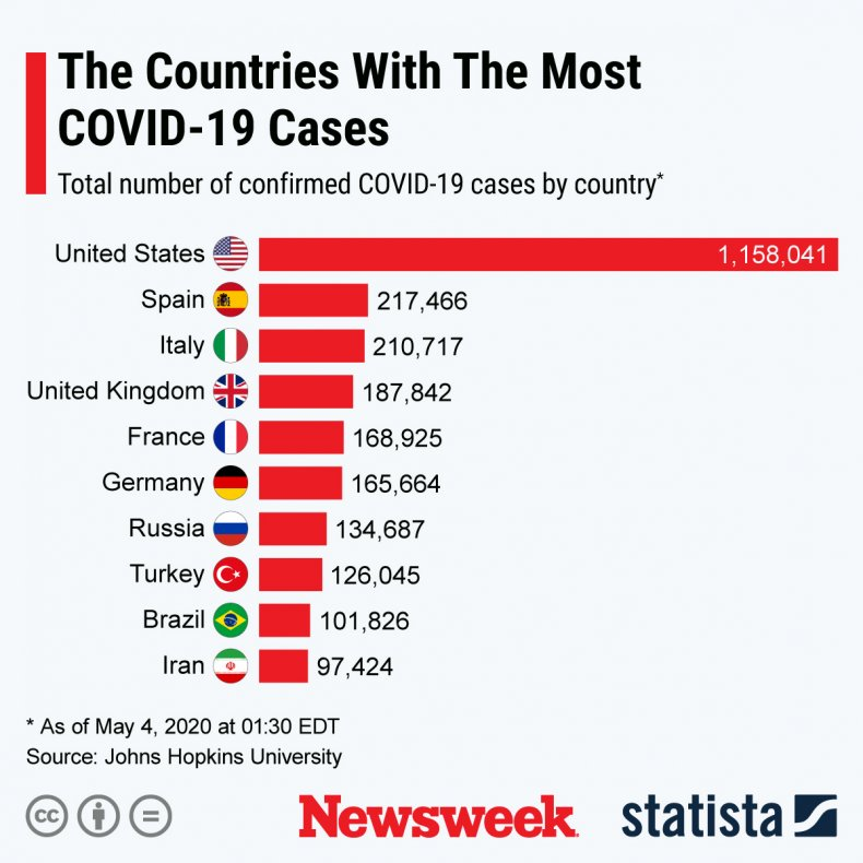 A graph showing the countries with the most known COVID-19 cases.