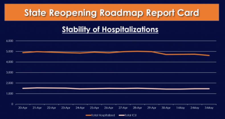 CA Reopening Roadmap Report Card
