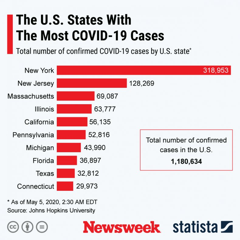 U.S. states with the most coronavirus cases.