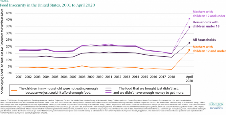 food insecurity study Brookings Institute