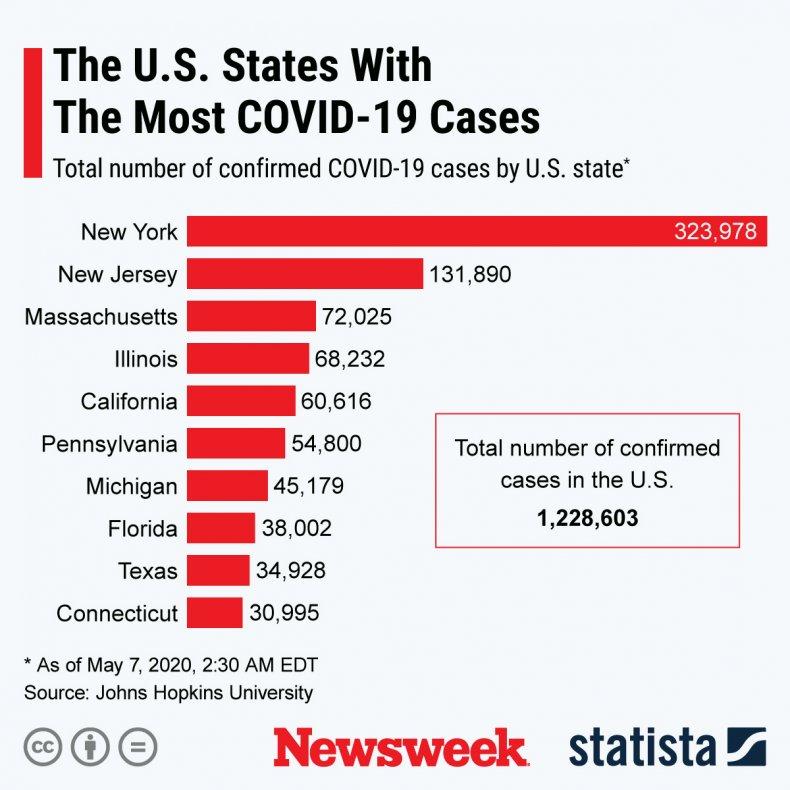 covid states may 7