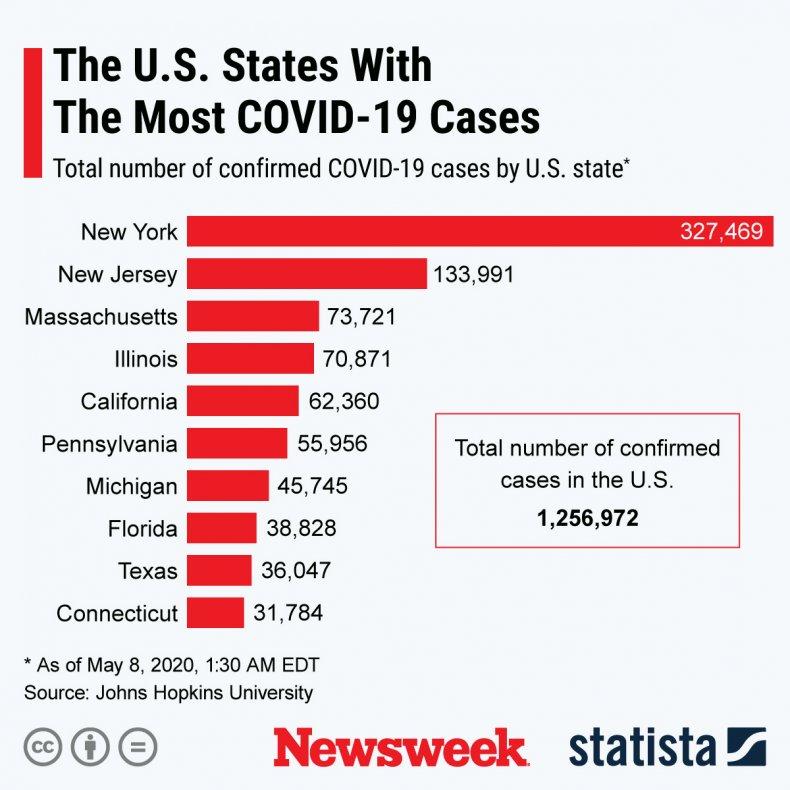COVID-19 U.S. Statista chart