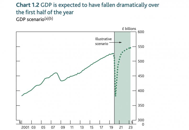 Bank OF England economic forecasts