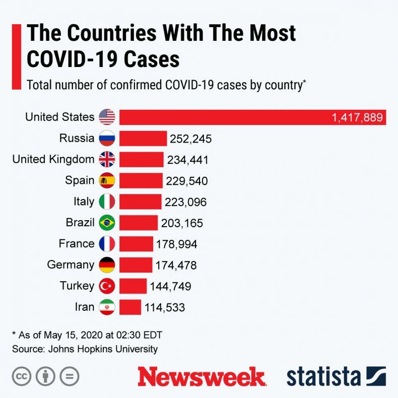 covid countries 10 may 15