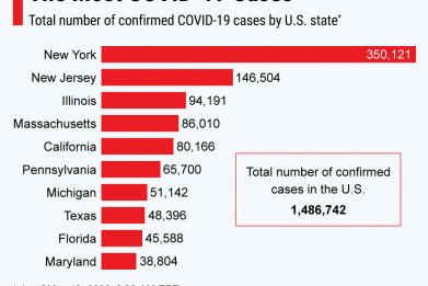 A chart showing the ten states across the U.S. with the most coronavirus cases