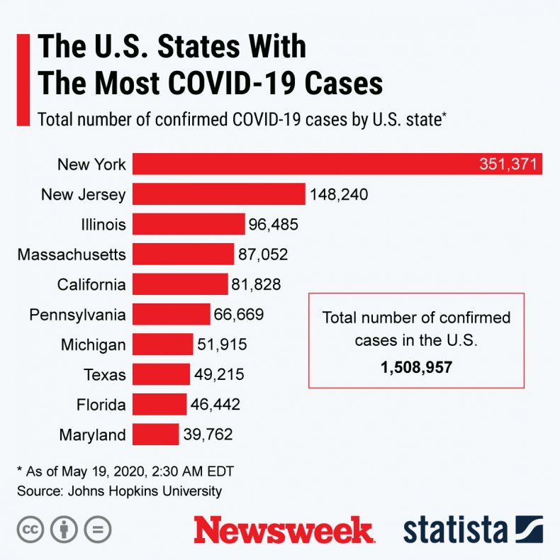 A chart showing the ten states across the U.S. with the most coronavirus cases.