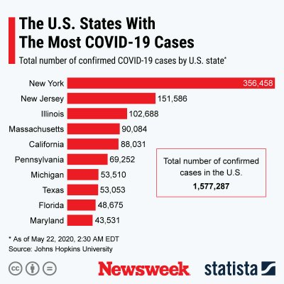 The U.S. states with the most COVID-19 cases.