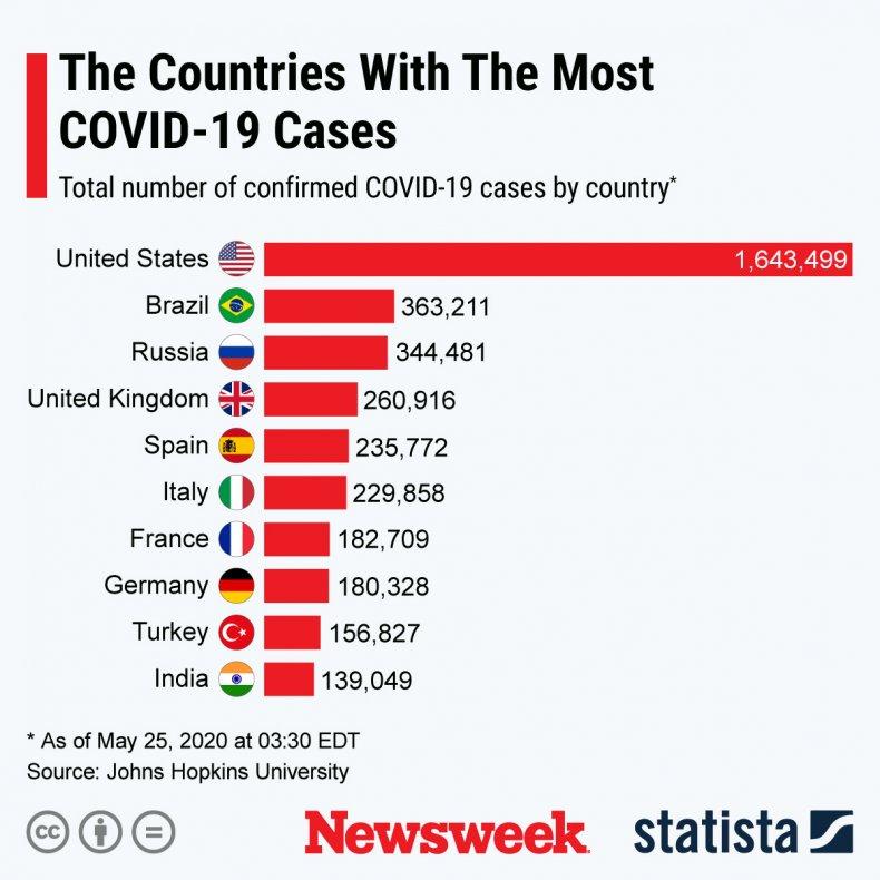 statista coronavirus