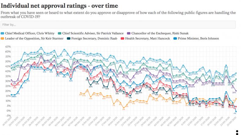 Approval ratings Cummings