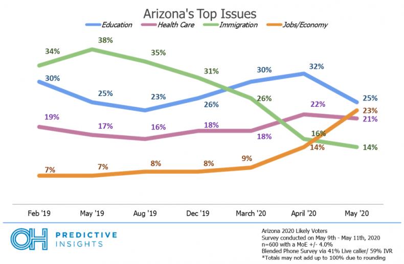 arizona immigration issue