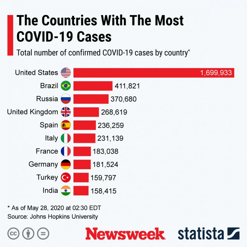 Countries with the most COVID-19 cases.