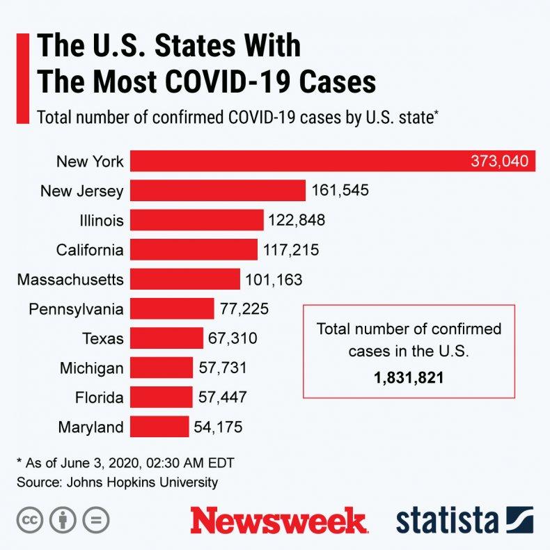 statista covid states june 3