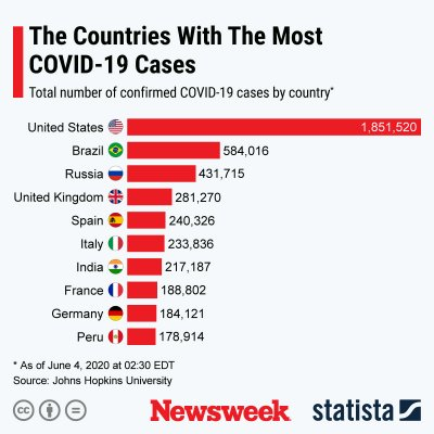Countries with the highest number of confirmed COVID-19 cases.